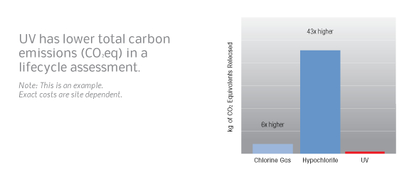 UV has lower total carbon emissions (CO2eq) in a lifecycle assessment.