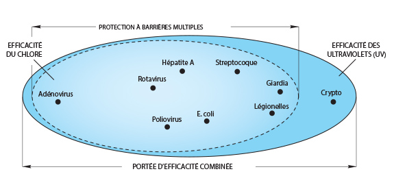 Protection à barrières multiples
