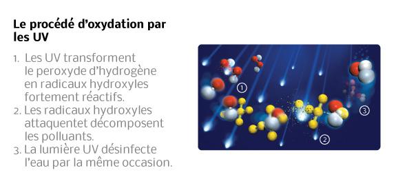 Le procédé d'oxydation par les UV