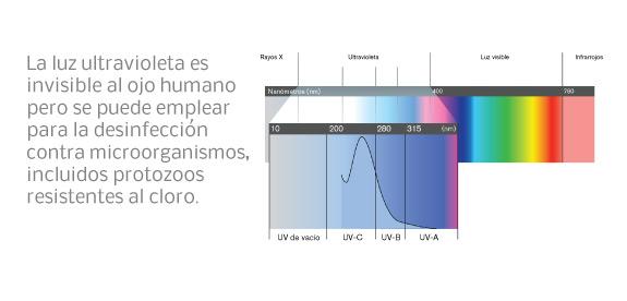 ¿Qué es la luz ultravioleta (UV)?