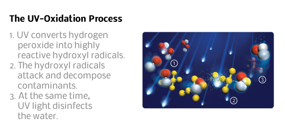 UV converts hydrogen peroxide into hydroxyl radicals that destroy contaminants in water