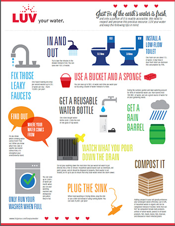 Luv Your Water Infographic