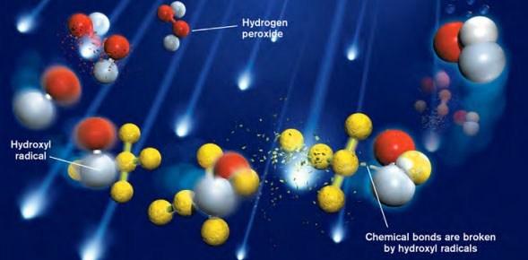 UV oxidation